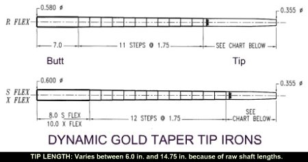dynamic gold taper tip identity