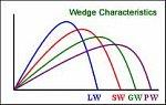 wedge ball flight