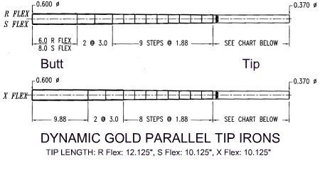 dynamic gold parallel tip identity